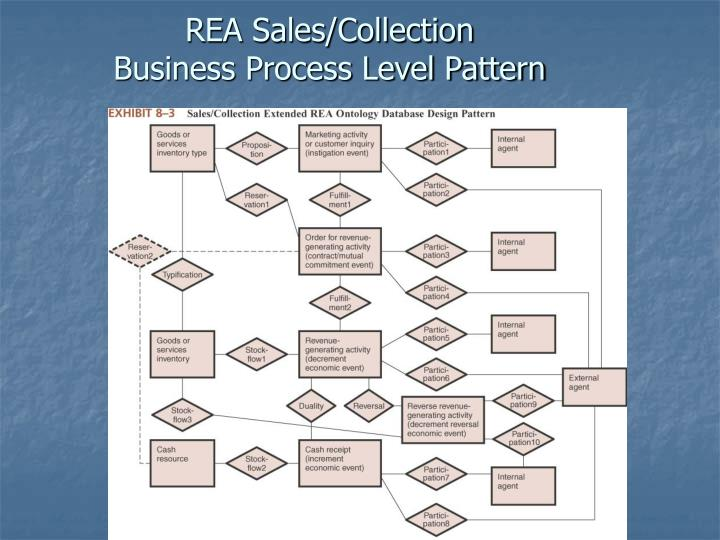 REA Sales/Collection