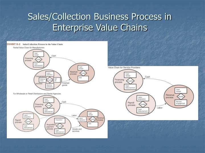 Sales/Collection Business Process in Enterprise Value Chains