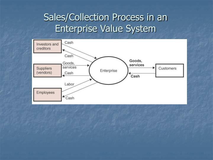 Sales/Collection Process in an Enterprise Value System