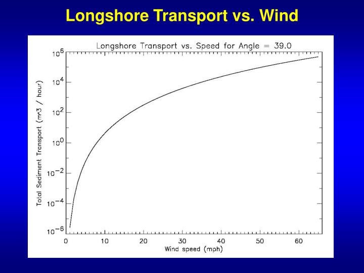 Longshore Transport vs. Wind