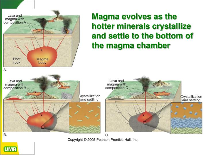 Magma evolves as the hotter minerals crystallize and settle to the bottom of the magma chamber