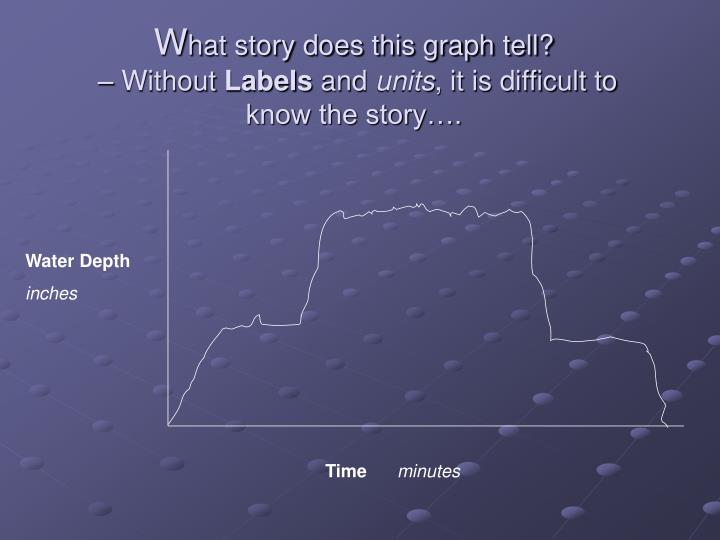 W hat story does this graph tell without labels and units it is difficult to know the story
