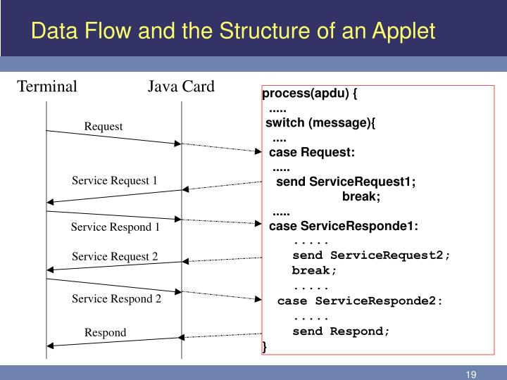 Data Flow and the Structure of an Applet