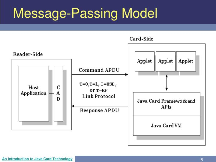 Message-Passing Model