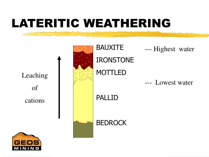 LATERITIC WEATHERING