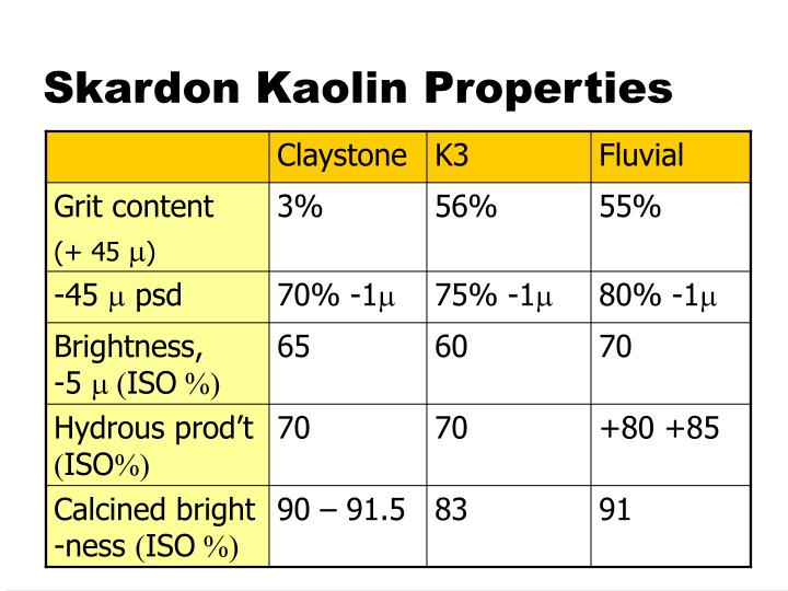 Skardon Kaolin Properties