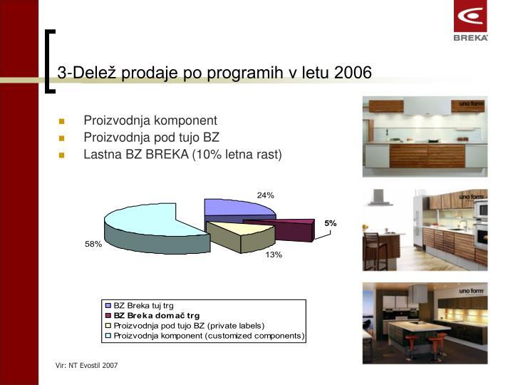 3-Delež prodaje po programih v letu 2006