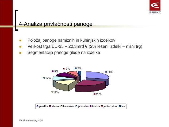 4-Analiza privlačnosti panoge