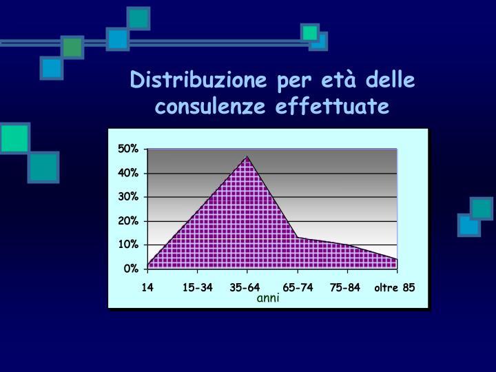 Distribuzione per età delle consulenze effettuate
