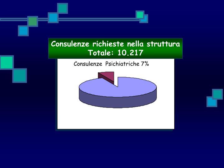 Consulenze richieste nella struttura  Totale: 10.217