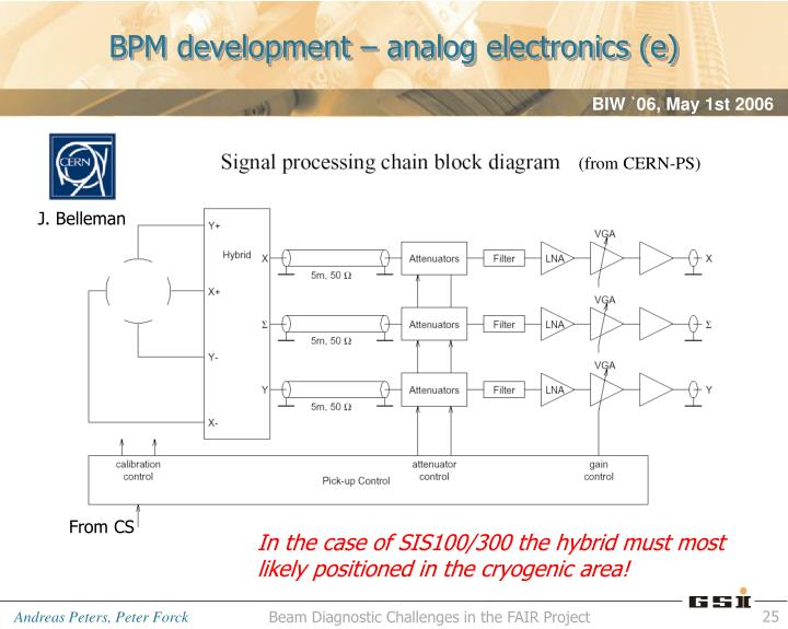 BPM development – analog electronics (e)