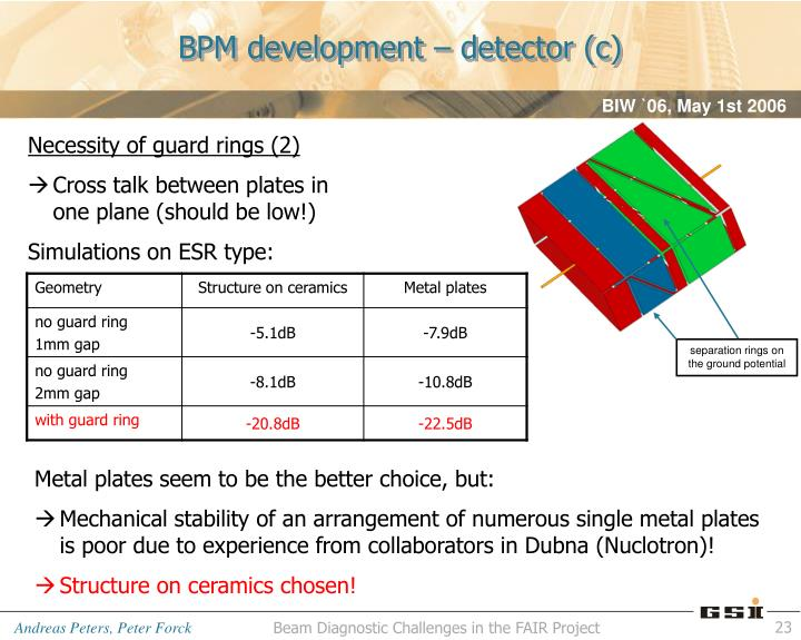 BPM development – detector (c)
