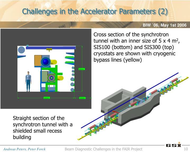 Challenges in the Accelerator Parameters (2)