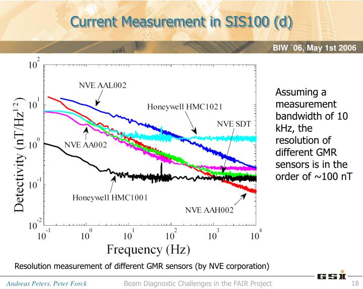 Current Measurement in SIS100 (d)