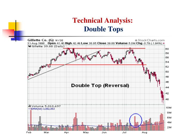 Technical Analysis: