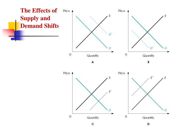 The Effects of Supply and Demand Shifts