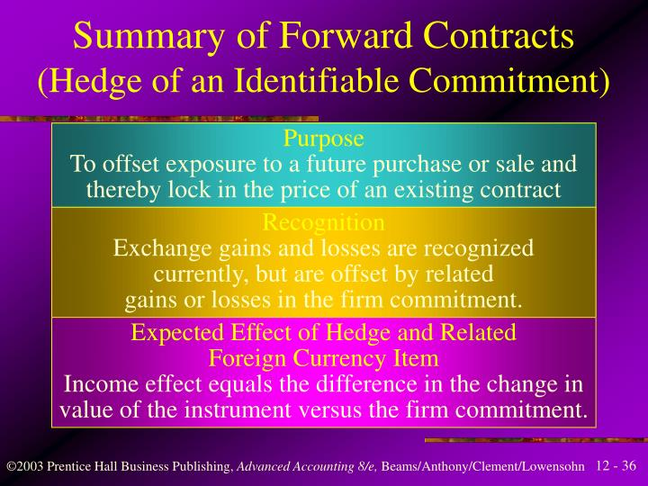 Summary of Forward Contracts