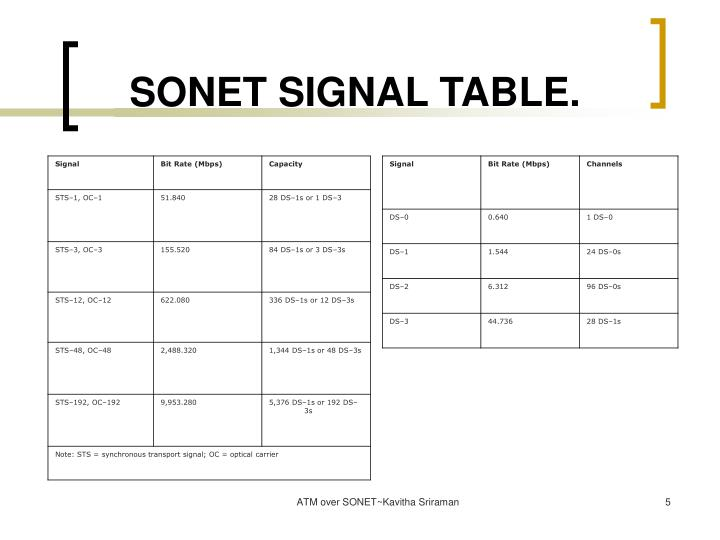 SONET SIGNAL TABLE.