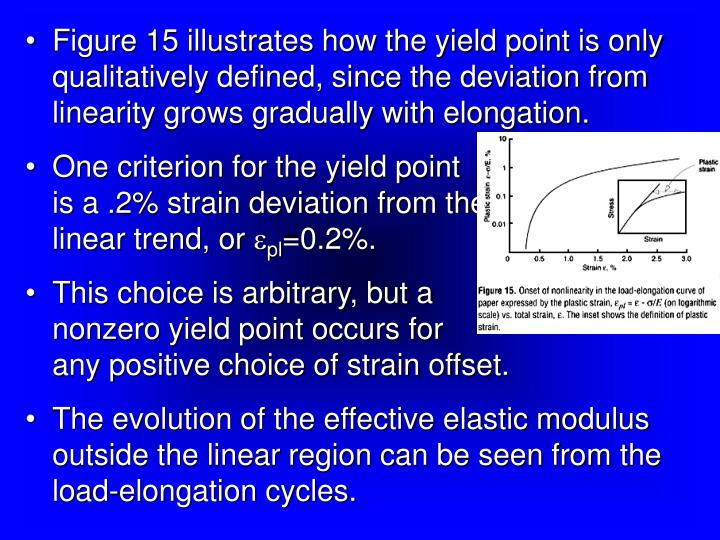 Figure 15 illustrates how the yield point is only qualitatively defined, since the deviation from linearity grows gradually with elongation.