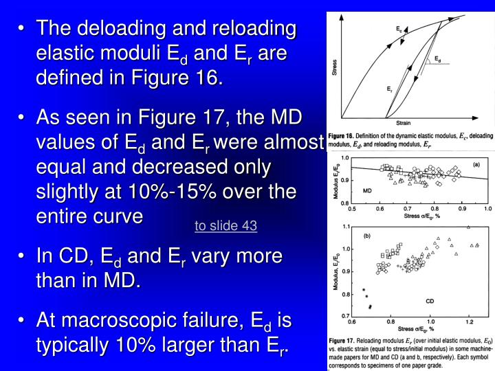 The deloading and reloading