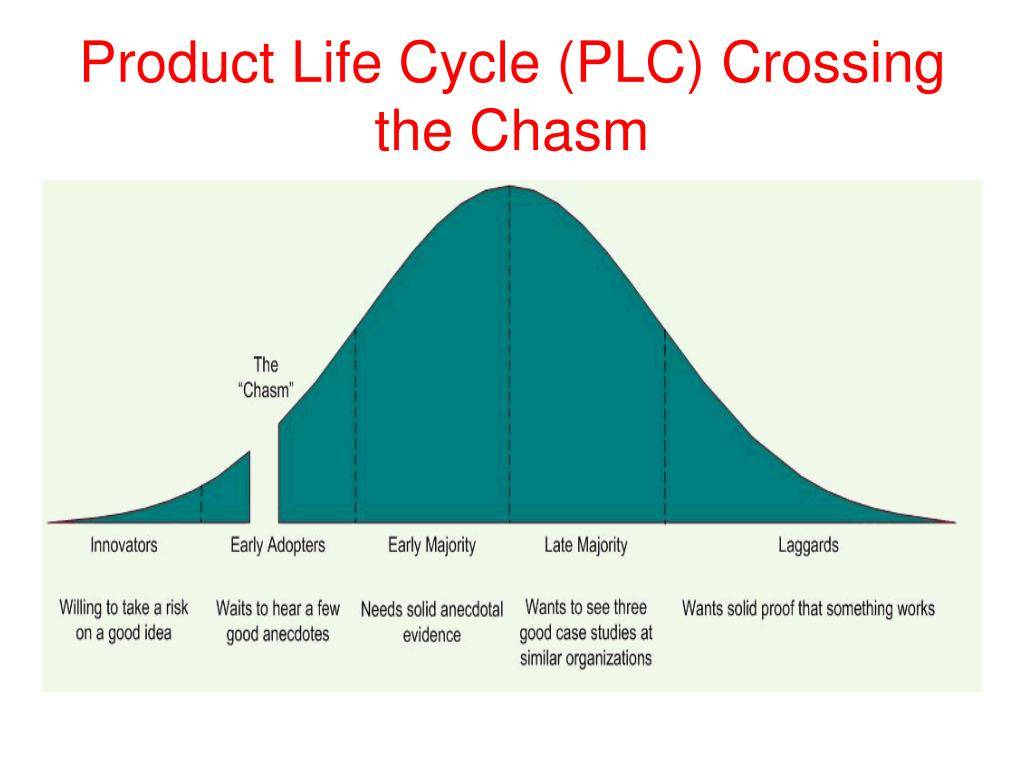 Product Life Cycle (PLC) Crossing the Chasm
