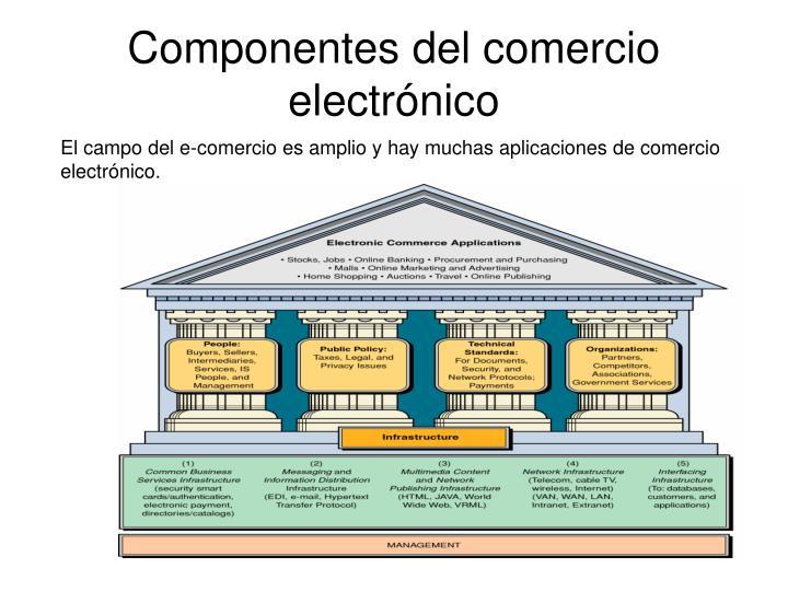 Componentes del comercio electrónico