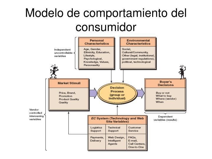 Modelo de comportamiento del consumidor
