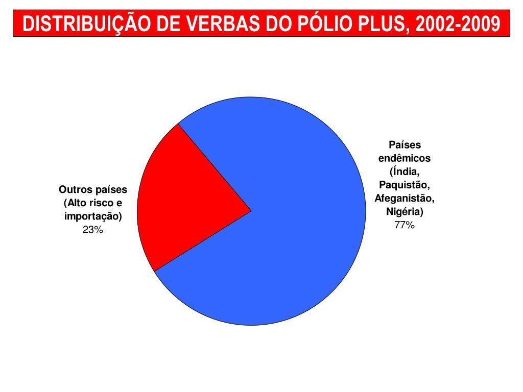 DISTRIBUIÇÃO DE VERBAS DO PÓLIO PLUS, 2002-2009
