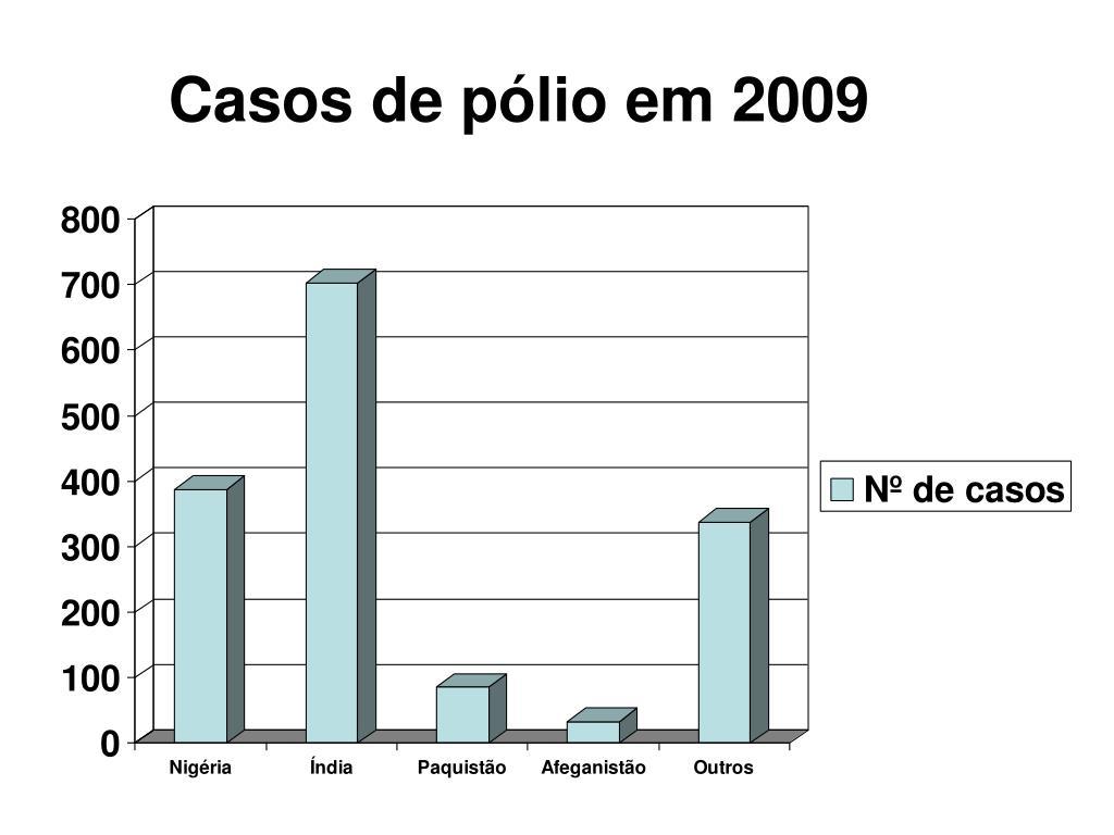 Casos de pólio em 2009