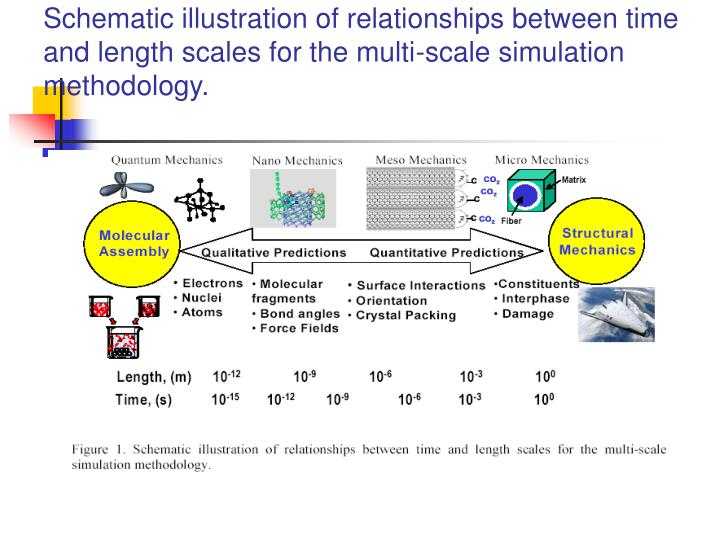 Schematic illustration of relationships between time and length scales for the multi-scale simulation methodology.
