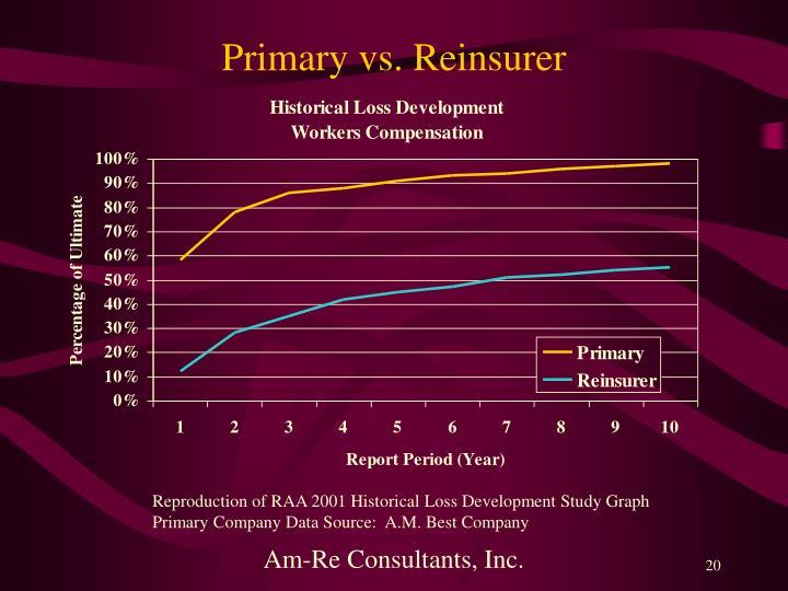 Primary vs. Reinsurer