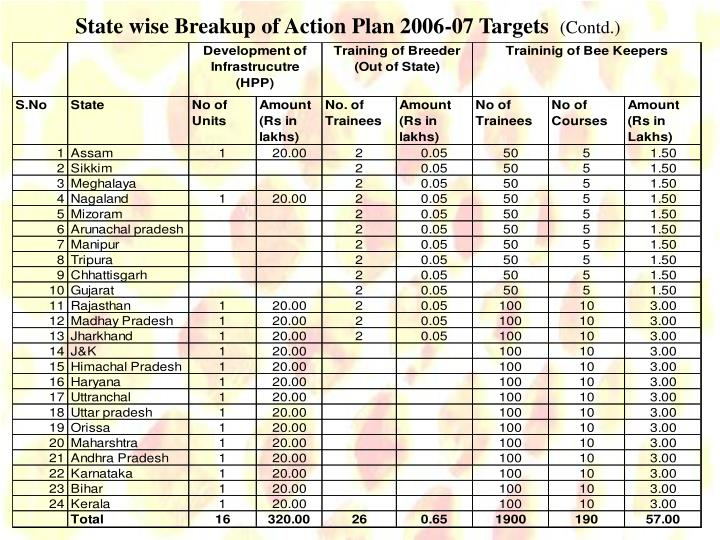 State wise Breakup of Action Plan 2006-07 Targets