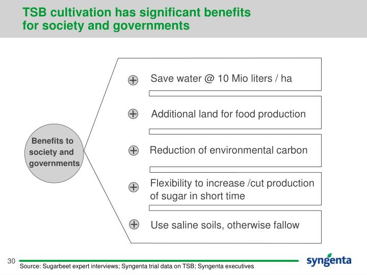 TSB cultivation has significant benefits