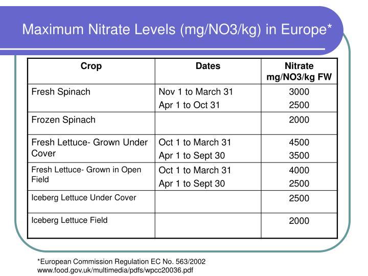 Maximum Nitrate Levels (mg/NO3/kg) in Europe*