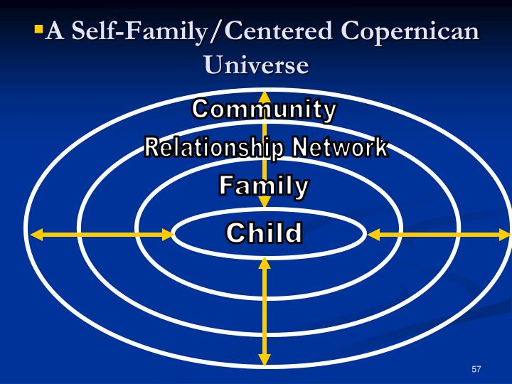 A Self-Family/Centered Copernican Universe