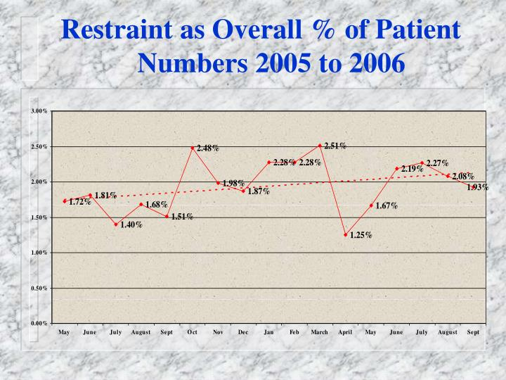 Restraint as Overall % of Patient