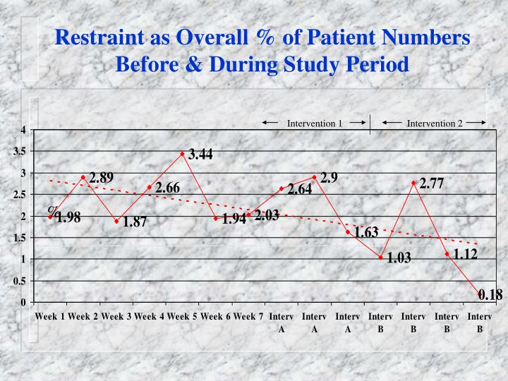 Restraint as Overall % of Patient Numbers Before & During Study Period