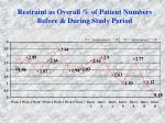 restraint as overall of patient numbers before during study period