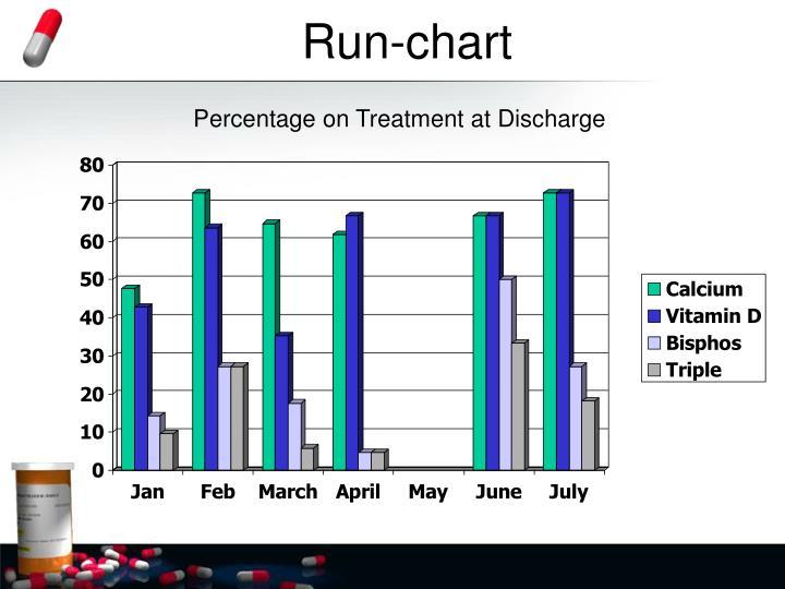 Run-chart