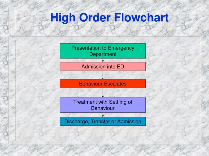 High Order Flowchart