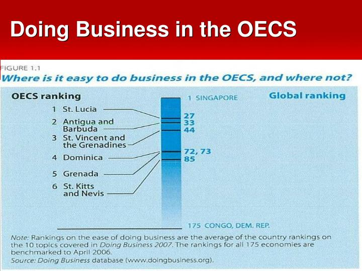 Doing Business in the OECS