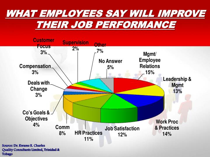 WHAT EMPLOYEES SAY WILL IMPROVE THEIR JOB PERFORMANCE