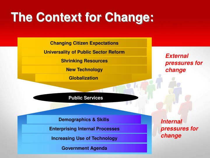 Changing Citizen Expectations