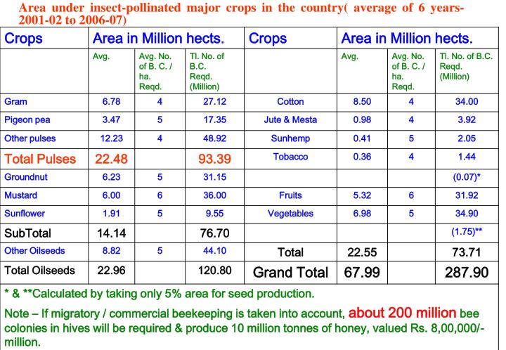 Area under insect-pollinated major crops in the country( average of 6 years- 2001-02 to 2006-07)