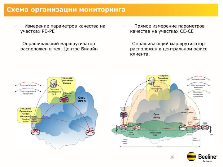 Схема организации мониторинга