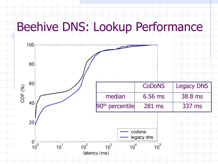 Beehive DNS: Lookup Performance