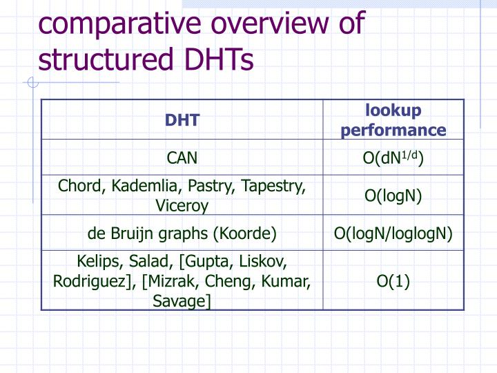 comparative overview of structured DHTs