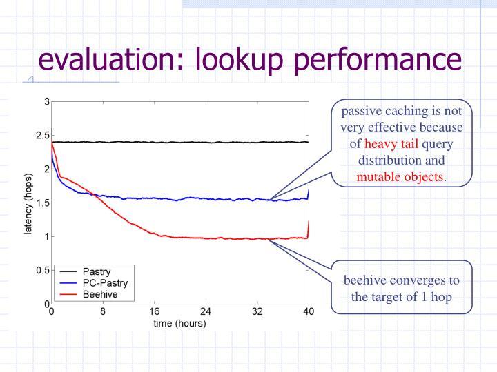 evaluation: lookup performance
