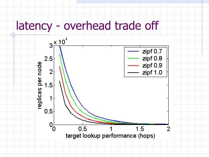 latency - overhead trade off