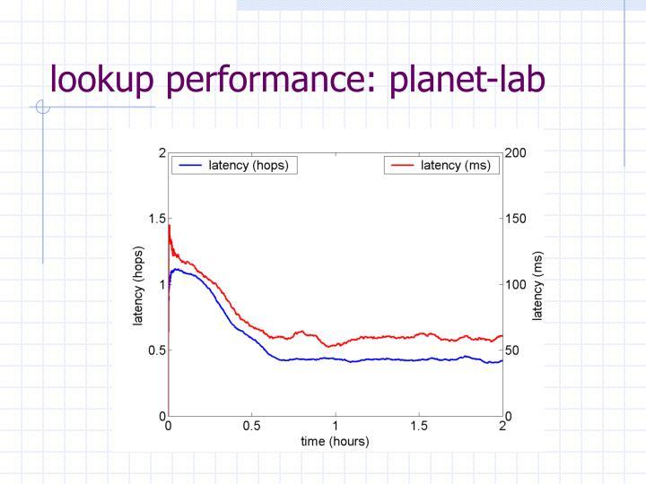 lookup performance: planet-lab